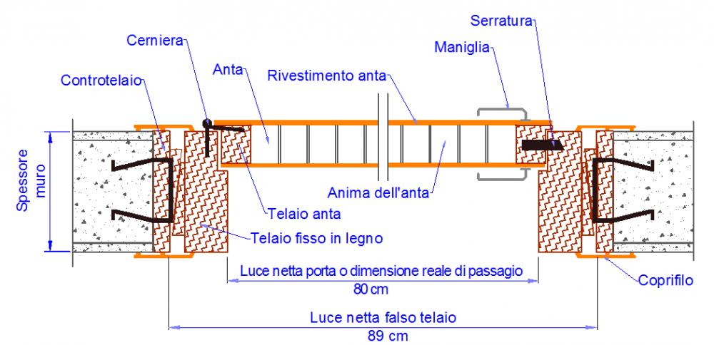 Come prendere le misure, e i sensi di apertura delle porte interne.